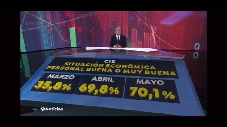 CIS: Situación económica de los españoles - Ignacio Isusi